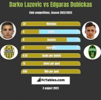 Darko Lazovic vs Edgaras Dubickas h2h player stats