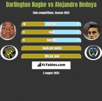 Darlington Nagbe vs Alejandro Bedoya h2h player stats