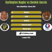 Darlington Nagbe vs Boniek Garcia h2h player stats