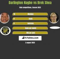 Darlington Nagbe vs Brek Shea h2h player stats