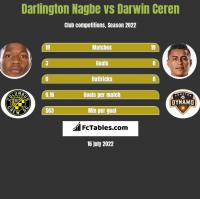 Darlington Nagbe vs Darwin Ceren h2h player stats