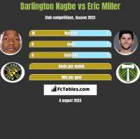 Darlington Nagbe vs Eric Miller h2h player stats