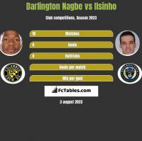 Darlington Nagbe vs Ilsinho h2h player stats
