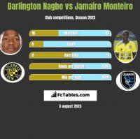 Darlington Nagbe vs Jamairo Monteiro h2h player stats