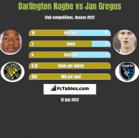 Darlington Nagbe vs Jan Gregus h2h player stats