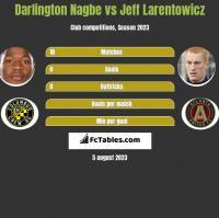 Darlington Nagbe vs Jeff Larentowicz h2h player stats