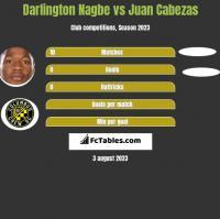 Darlington Nagbe vs Juan Cabezas h2h player stats