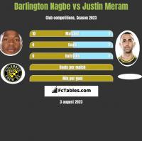 Darlington Nagbe vs Justin Meram h2h player stats