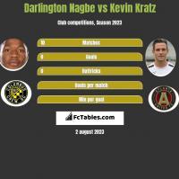 Darlington Nagbe vs Kevin Kratz h2h player stats
