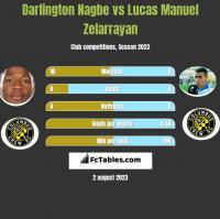 Darlington Nagbe vs Lucas Manuel Zelarrayan h2h player stats