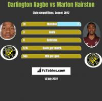 Darlington Nagbe vs Marlon Hairston h2h player stats