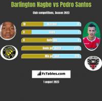 Darlington Nagbe vs Pedro Santos h2h player stats