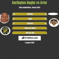Darlington Nagbe vs Artur h2h player stats