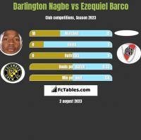 Darlington Nagbe vs Ezequiel Barco h2h player stats