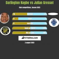 Darlington Nagbe vs Julian Gressel h2h player stats