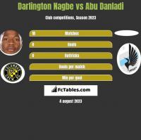 Darlington Nagbe vs Abu Danladi h2h player stats