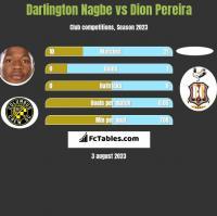 Darlington Nagbe vs Dion Pereira h2h player stats