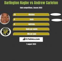 Darlington Nagbe vs Andrew Carleton h2h player stats