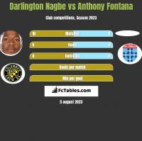 Darlington Nagbe vs Anthony Fontana h2h player stats