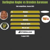 Darlington Nagbe vs Brenden Aaronson h2h player stats