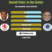 Darnell Fisher vs Ben Davies h2h player stats