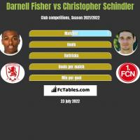 Darnell Fisher vs Christopher Schindler h2h player stats