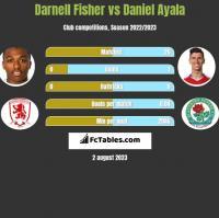 Darnell Fisher vs Daniel Ayala h2h player stats
