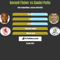 Darnell Fisher vs Daniel Potts h2h player stats