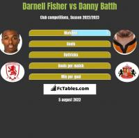 Darnell Fisher vs Danny Batth h2h player stats