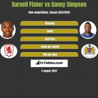 Darnell Fisher vs Danny Simpson h2h player stats