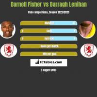 Darnell Fisher vs Darragh Lenihan h2h player stats