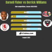 Darnell Fisher vs Derrick Williams h2h player stats
