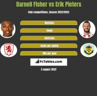 Darnell Fisher vs Erik Pieters h2h player stats
