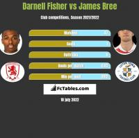 Darnell Fisher vs James Bree h2h player stats