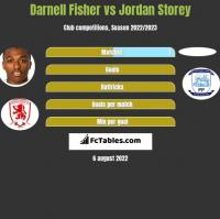 Darnell Fisher vs Jordan Storey h2h player stats