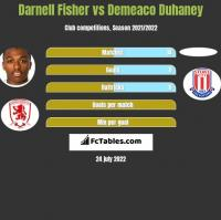 Darnell Fisher vs Demeaco Duhaney h2h player stats