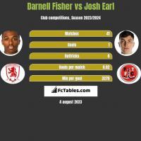 Darnell Fisher vs Josh Earl h2h player stats