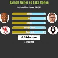 Darnell Fisher vs Luke Bolton h2h player stats