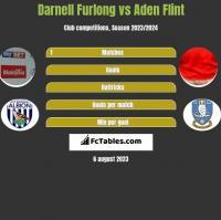 Darnell Furlong vs Aden Flint h2h player stats