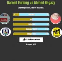 Darnell Furlong vs Ahmed Hegazy h2h player stats
