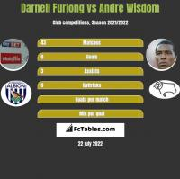 Darnell Furlong vs Andre Wisdom h2h player stats