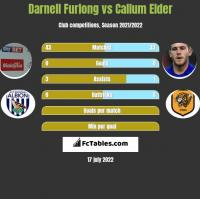 Darnell Furlong vs Callum Elder h2h player stats