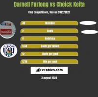Darnell Furlong vs Cheick Keita h2h player stats