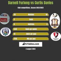 Darnell Furlong vs Curtis Davies h2h player stats
