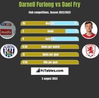 Darnell Furlong vs Dael Fry h2h player stats