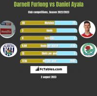 Darnell Furlong vs Daniel Ayala h2h player stats
