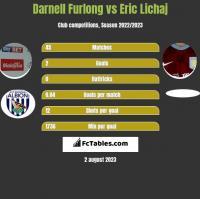 Darnell Furlong vs Eric Lichaj h2h player stats
