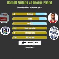Darnell Furlong vs George Friend h2h player stats