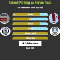 Darnell Furlong vs Harlee Dean h2h player stats