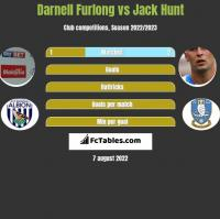 Darnell Furlong vs Jack Hunt h2h player stats